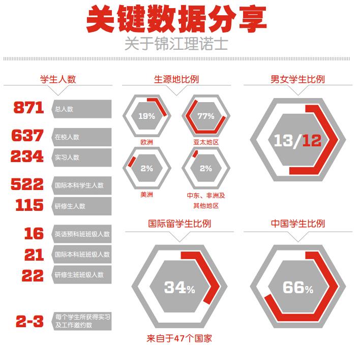 上海锦江理诺士专修学院